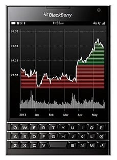 BlackBerry Passport Price in Bangladesh